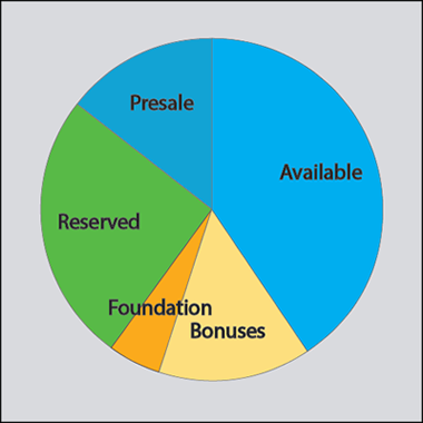 Scriptocoin Token Distribution